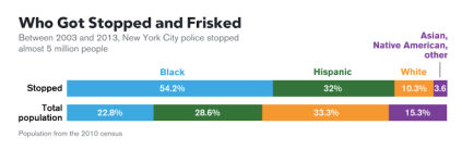 stopped and frisked (from newsela)